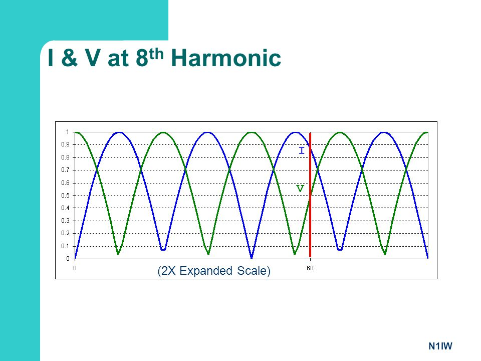 I & V at 8th Harmonic I V (2X Expanded Scale) N1IW