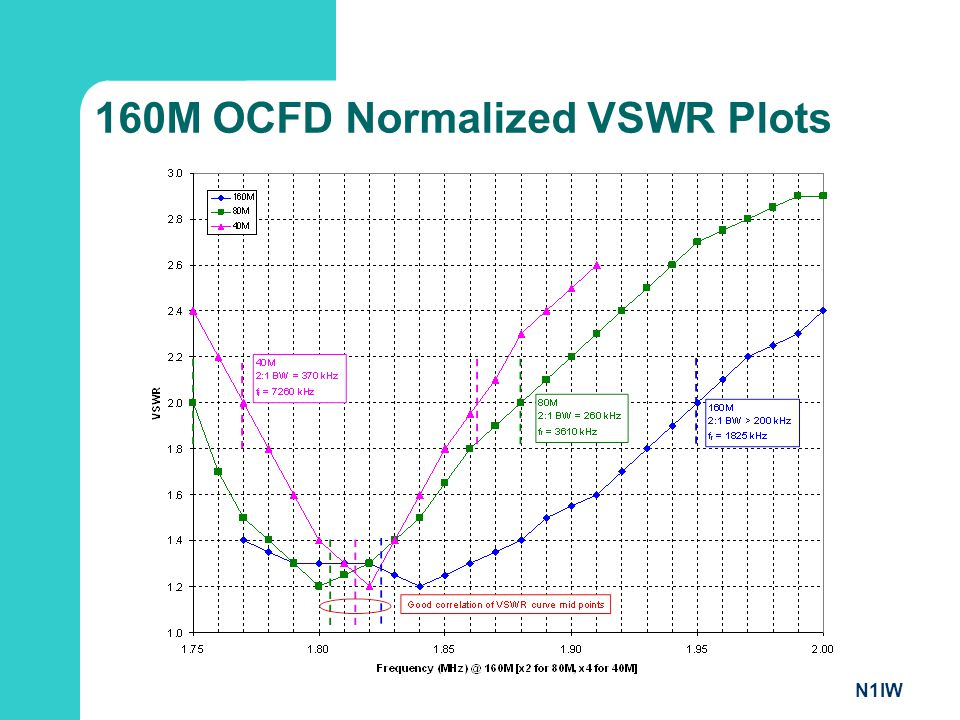 160M OCFD Normalized VSWR Plots