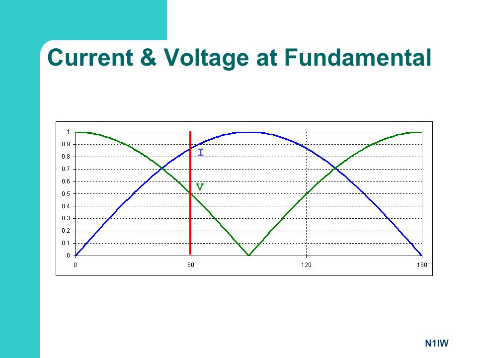 Current & Voltage at Fundamental