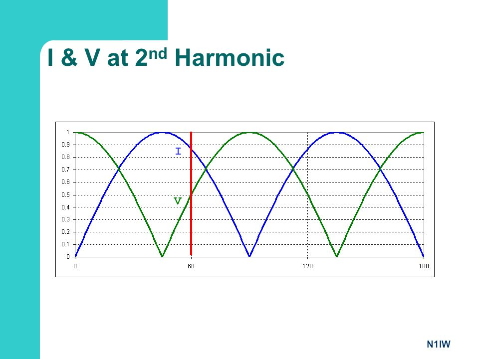 I & V at 2nd Harmonic I V N1IW