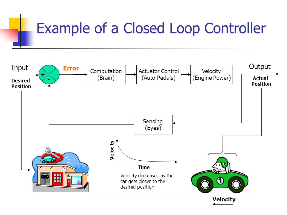 Example of a Closed Loop Controller