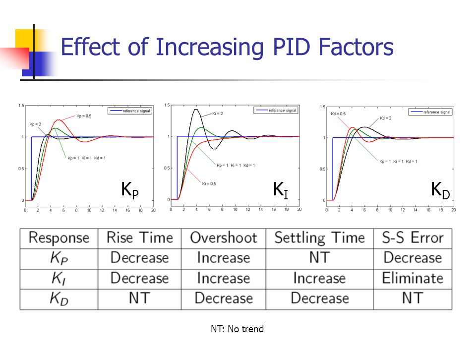 Effect of Increasing PID Factors