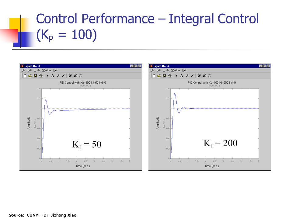 Control Performance – Integral Control (KP = 100)