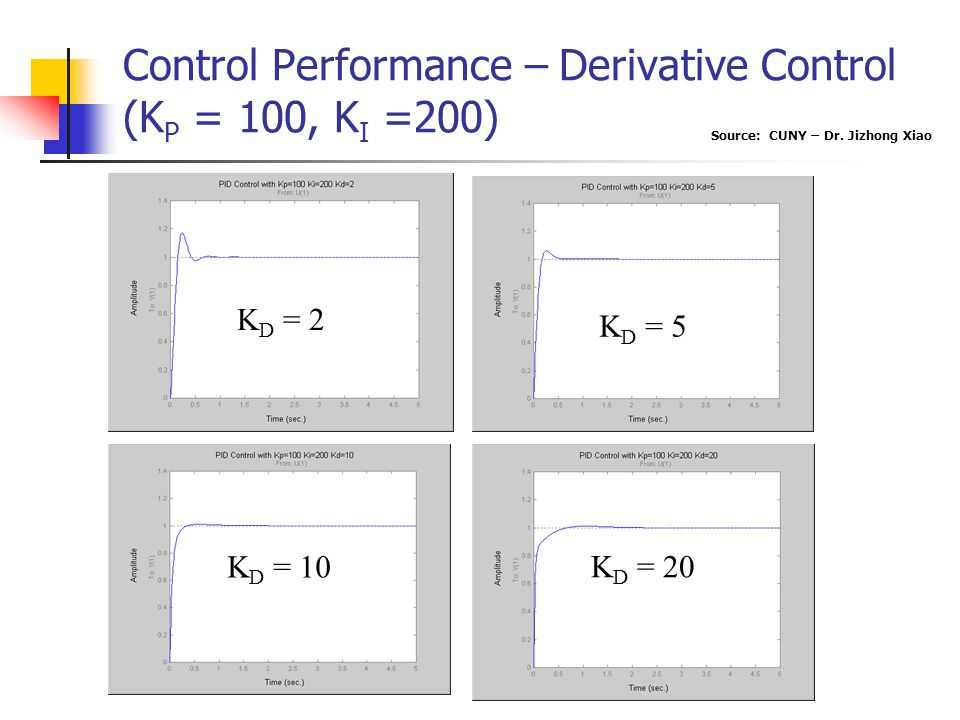 Control Performance – Derivative Control (KP = 100, KI =200)