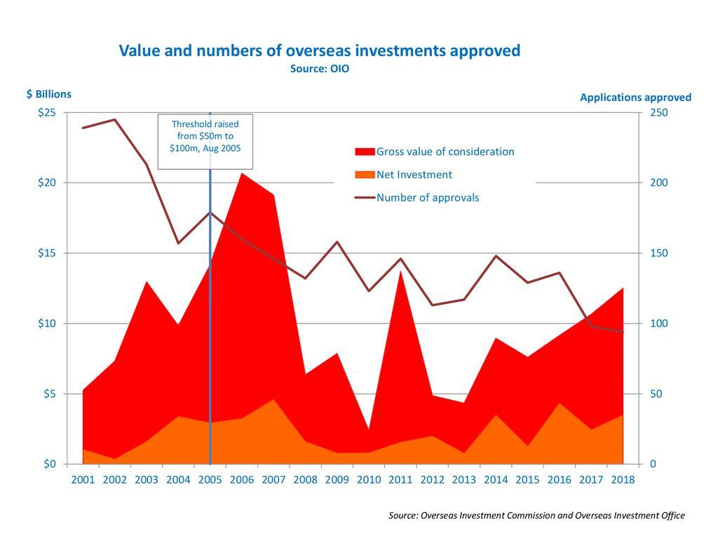 overseas investment office decision summaries