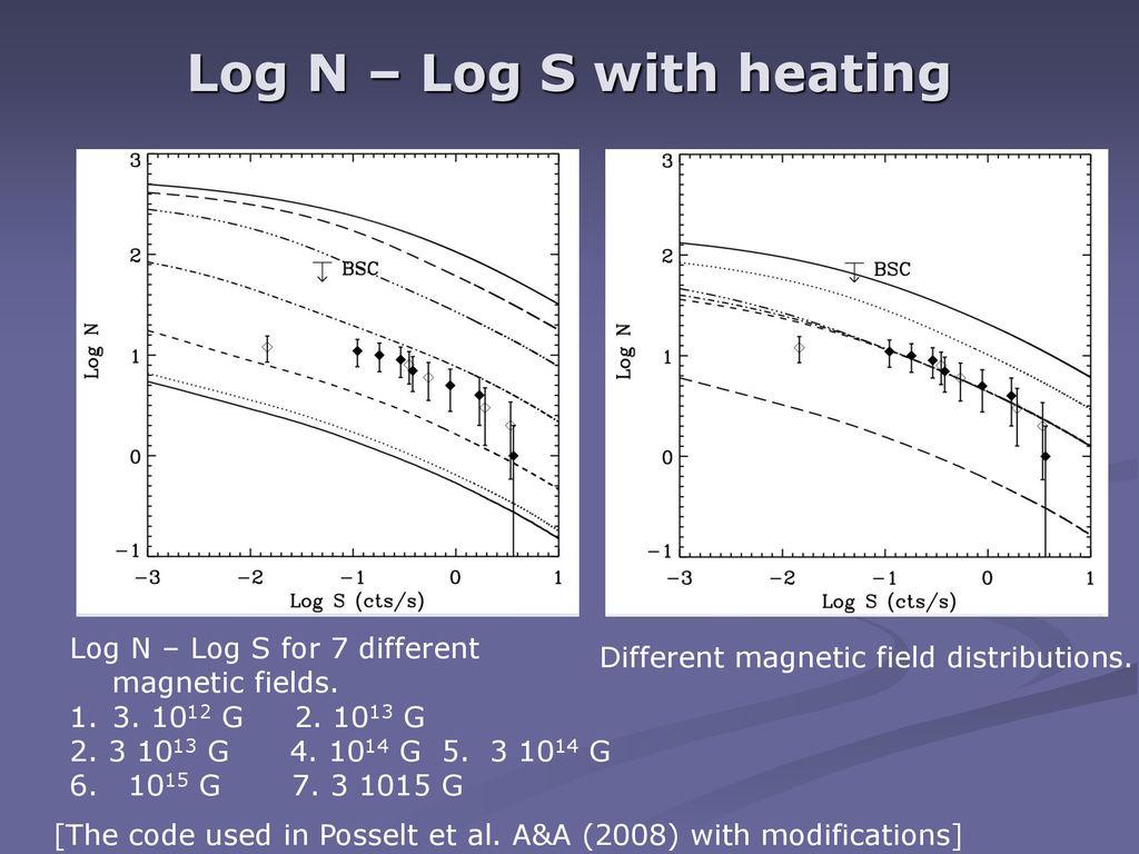 log n – log s with heating