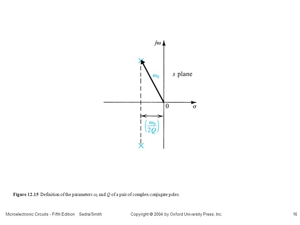 sedr42021_1215.jpg Figure 12.15 Definition of the parameters w0 and Q of a pair of complex-conjugate poles.
