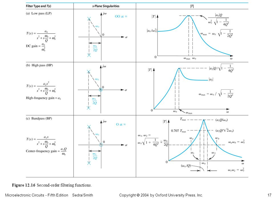 sedr42021_1216a.jpg Figure 12.16 Second-order filtering functions.
