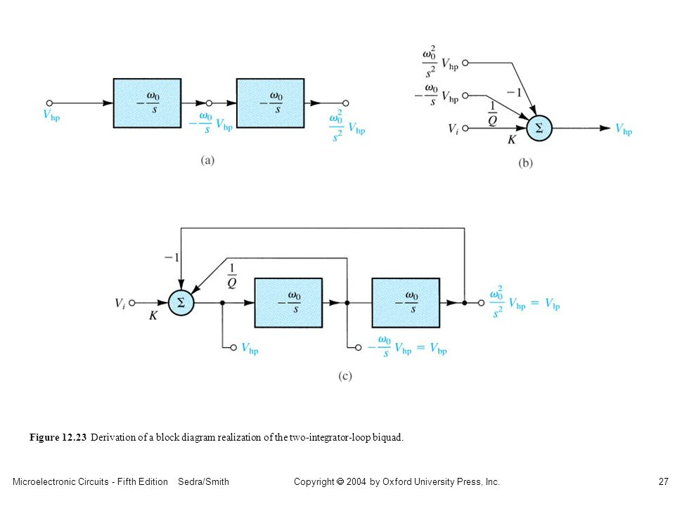 sedr42021_1223a.jpg Figure 12.23 Derivation of a block diagram realization of the two-integrator-loop biquad.