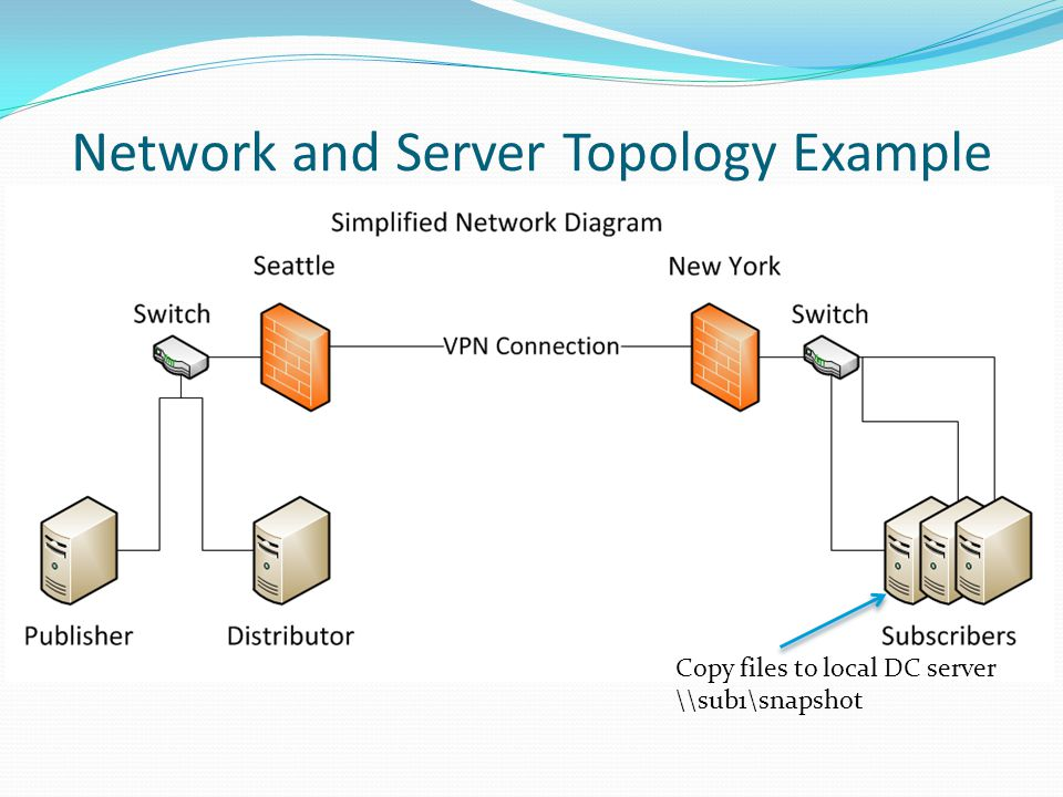 Network and Server Topology Example