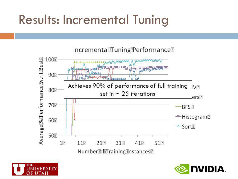 Results: Incremental Tuning