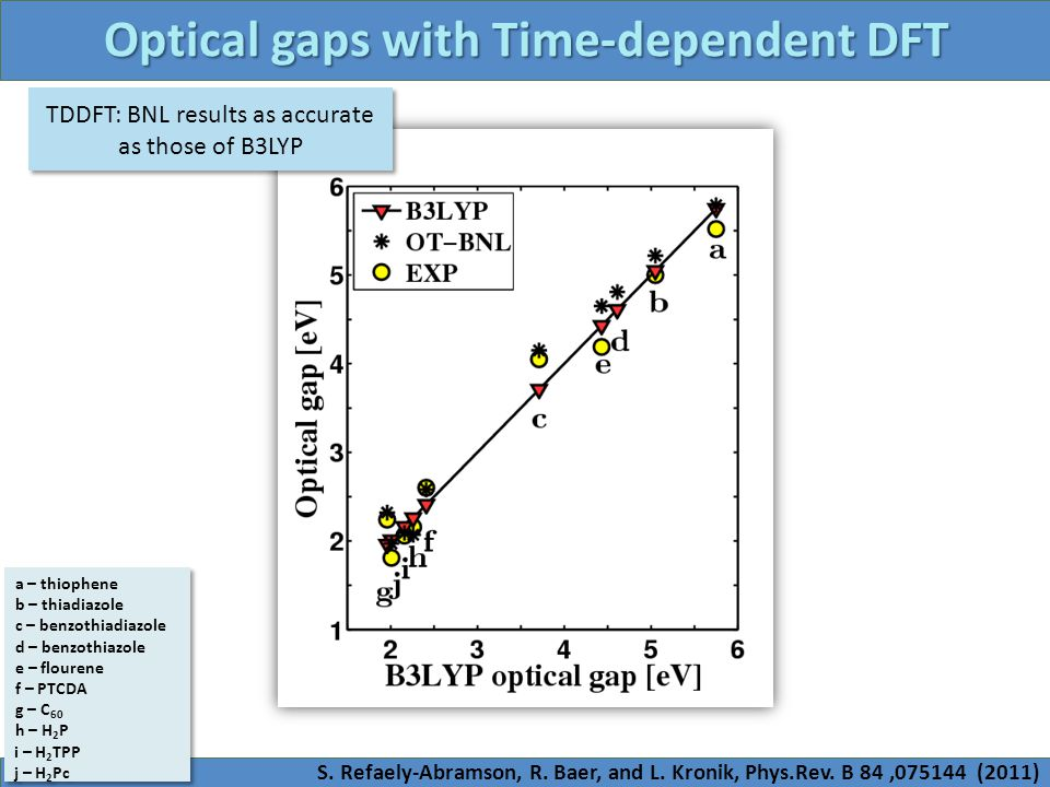 Optical gaps with Time-dependent DFT