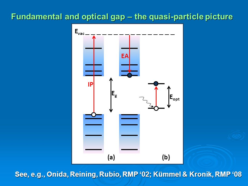 Fundamental and optical gap – the quasi-particle picture