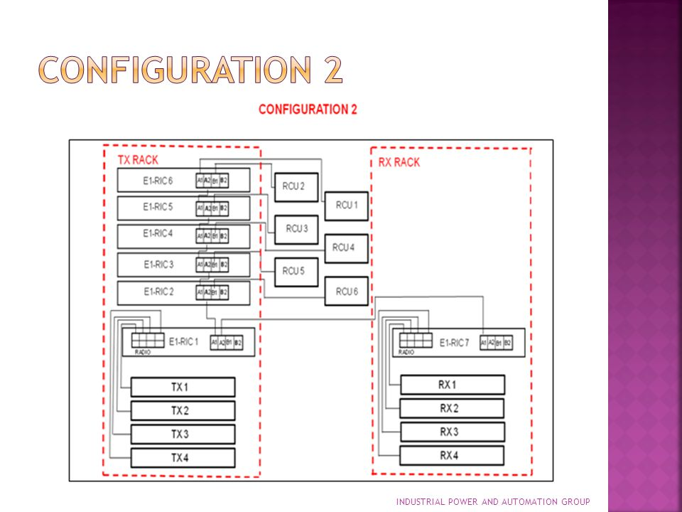 Configuration 2 INDUSTRIAL POWER AND AUTOMATION GROUP