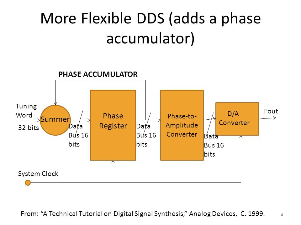 Design and Applications of Direct-Digital VFOs - ppt video