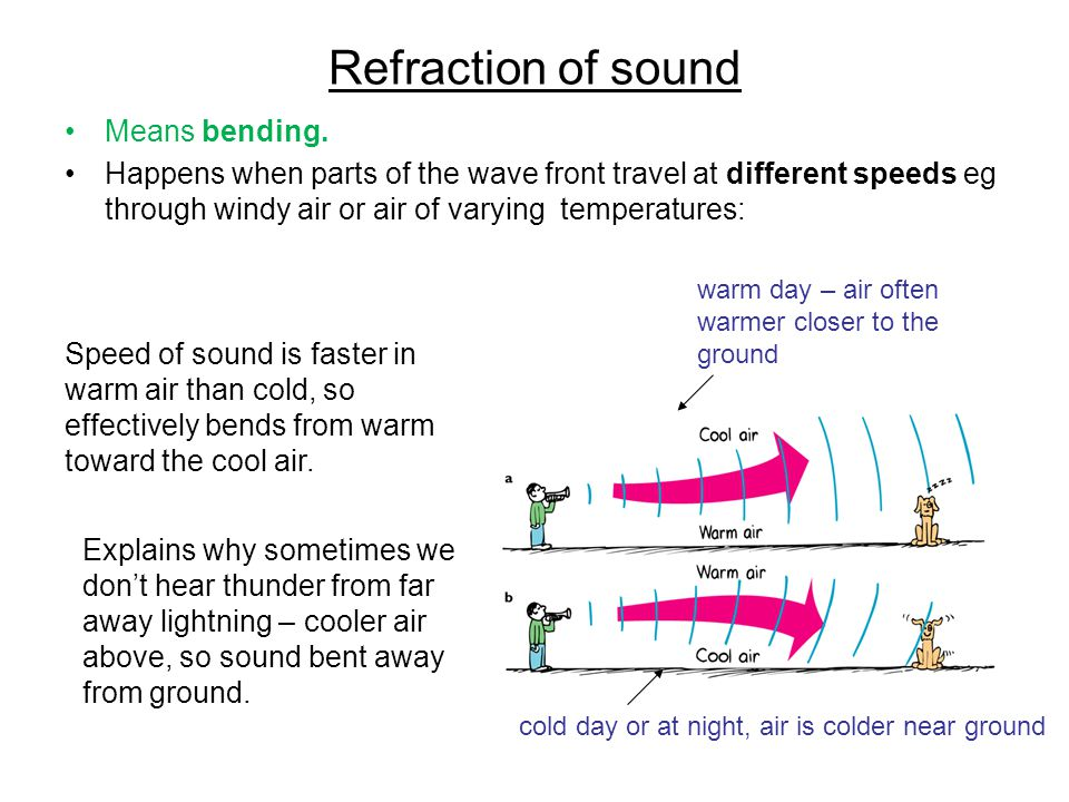 Refraction of sound Means bending.