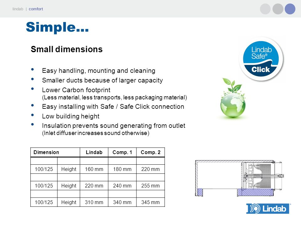 Simple... Small dimensions Easy handling, mounting and cleaning