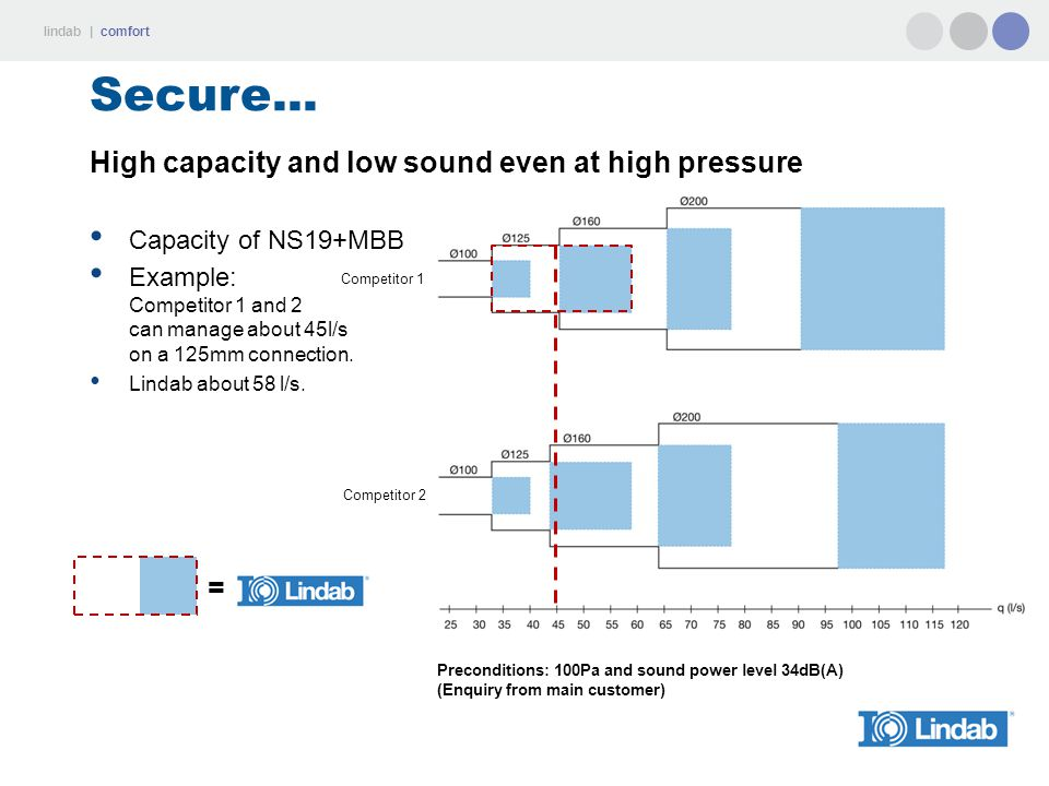 Secure... High capacity and low sound even at high pressure =