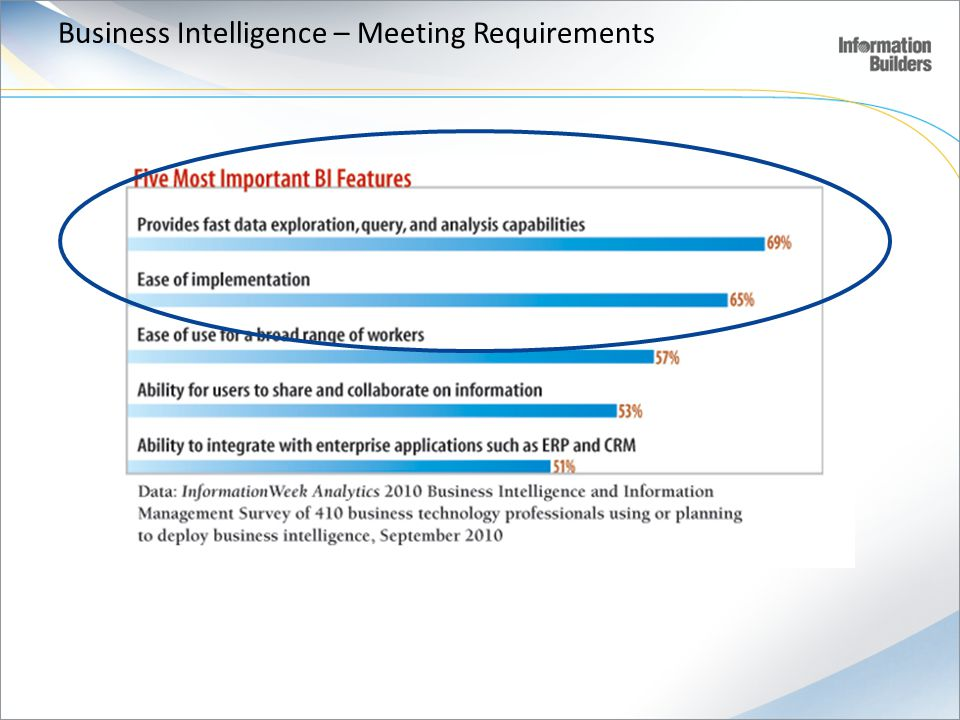 Business Intelligence – Meeting Requirements