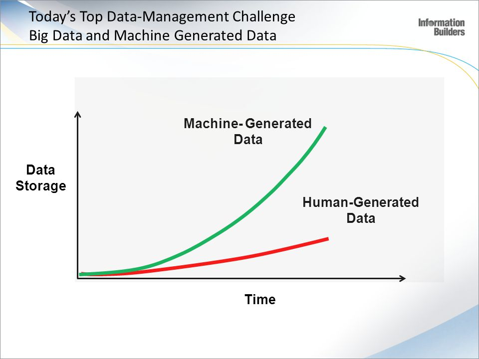 Today's Top Data-Management Challenge Big Data and Machine Generated Data