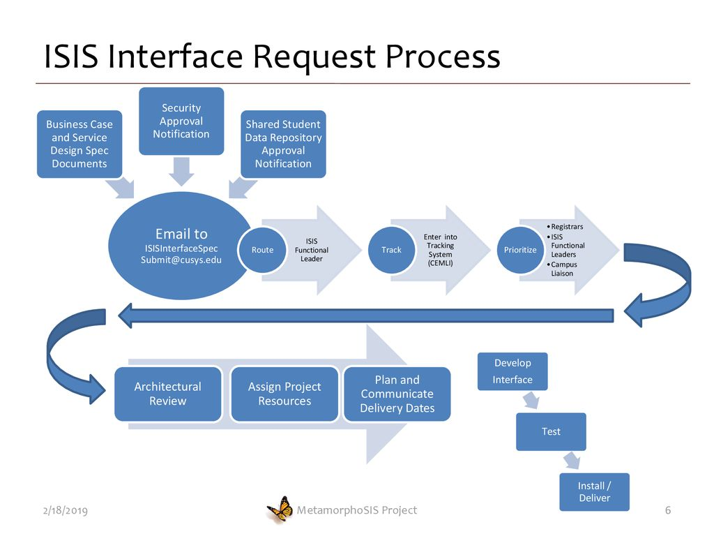 Interface Interchange Session CU Denver - ppt download