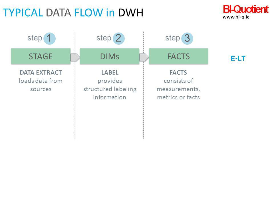 TYPICAL DATA FLOW in DWH