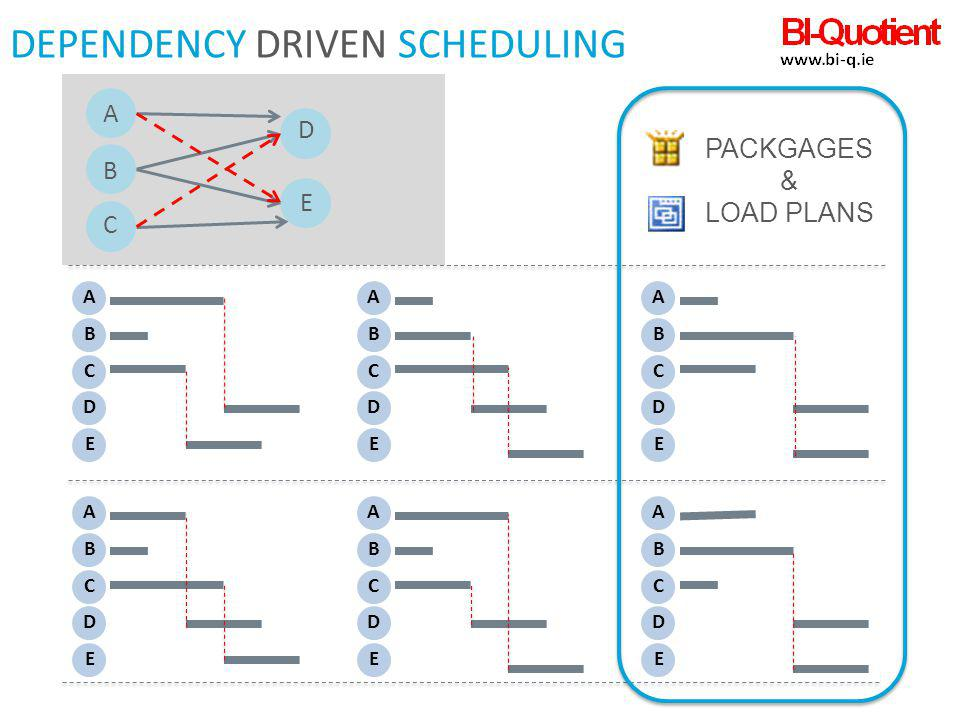 DEPENDENCY DRIVEN Scheduling