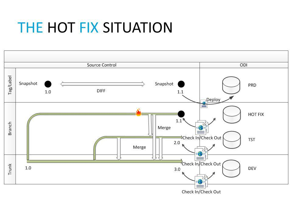 The Hot fix SITUATION