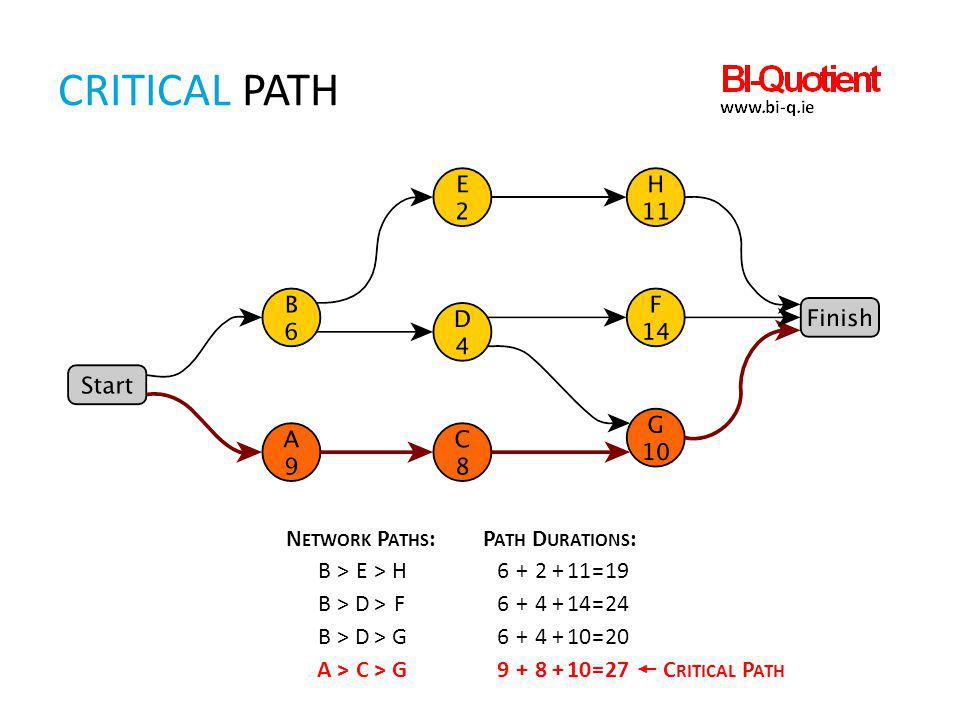 CRITICAL PATH Network Paths: Path Durations: