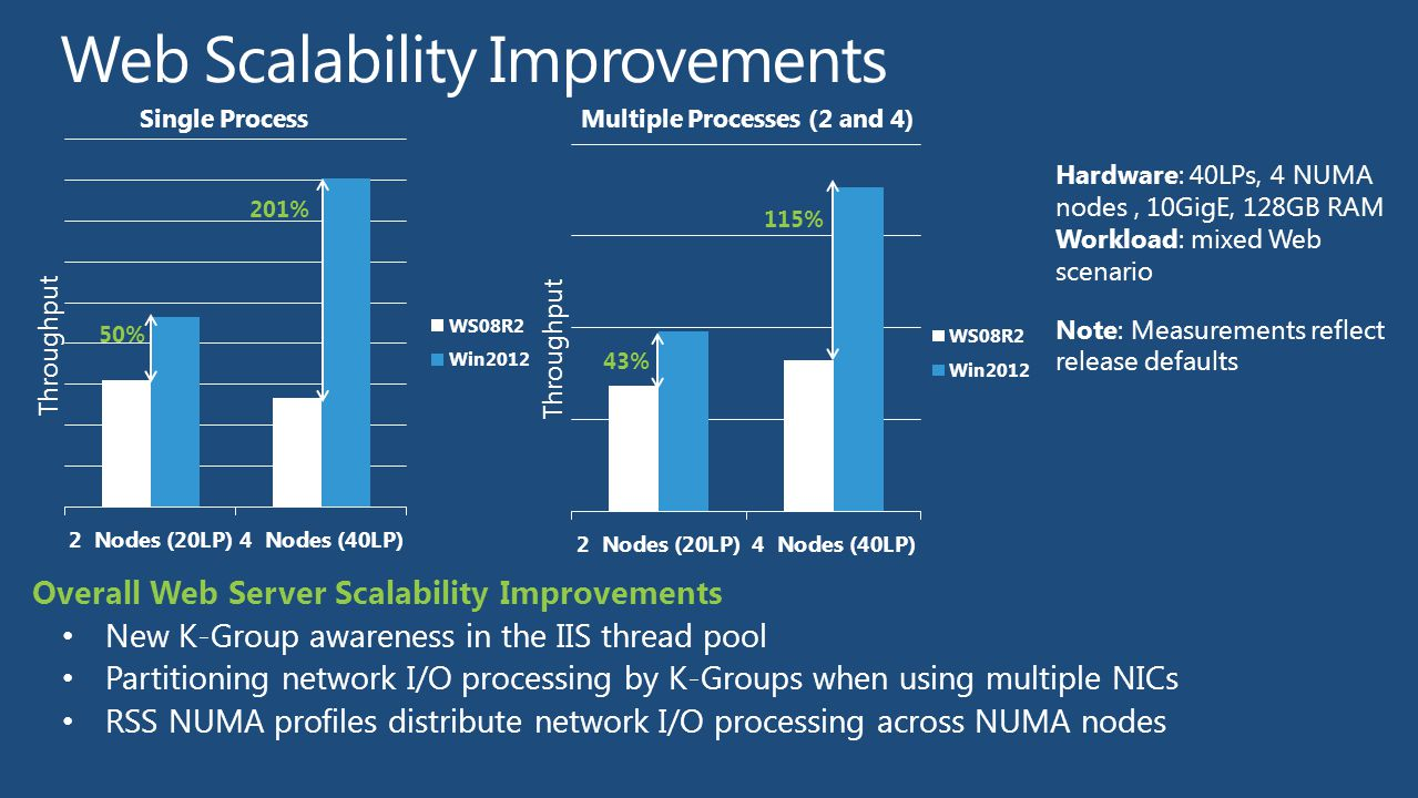 Web Scalability Improvements