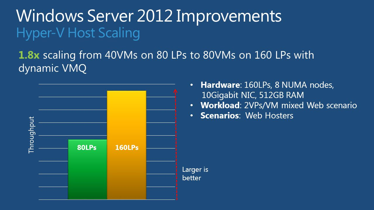 Windows Server 2012 Improvements Hyper-V Host Scaling