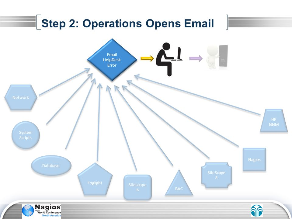 Step 2: Operations Opens Email