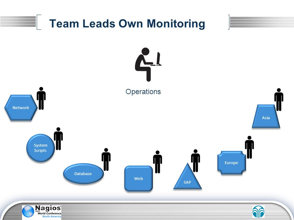 Team Leads Own Monitoring