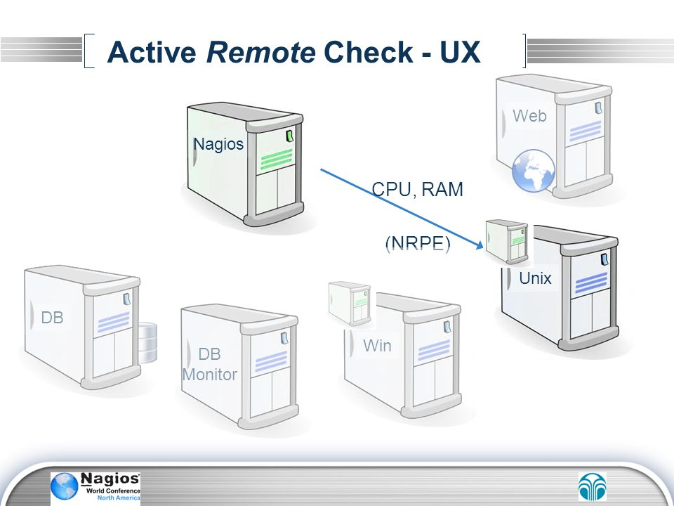 Active Remote Check - UX