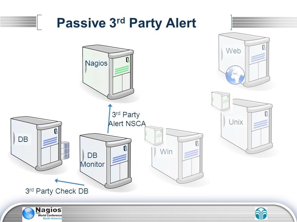 Passive 3rd Party Alert Web Nagios 3rd Party Alert NSCA Unix DB Win DB