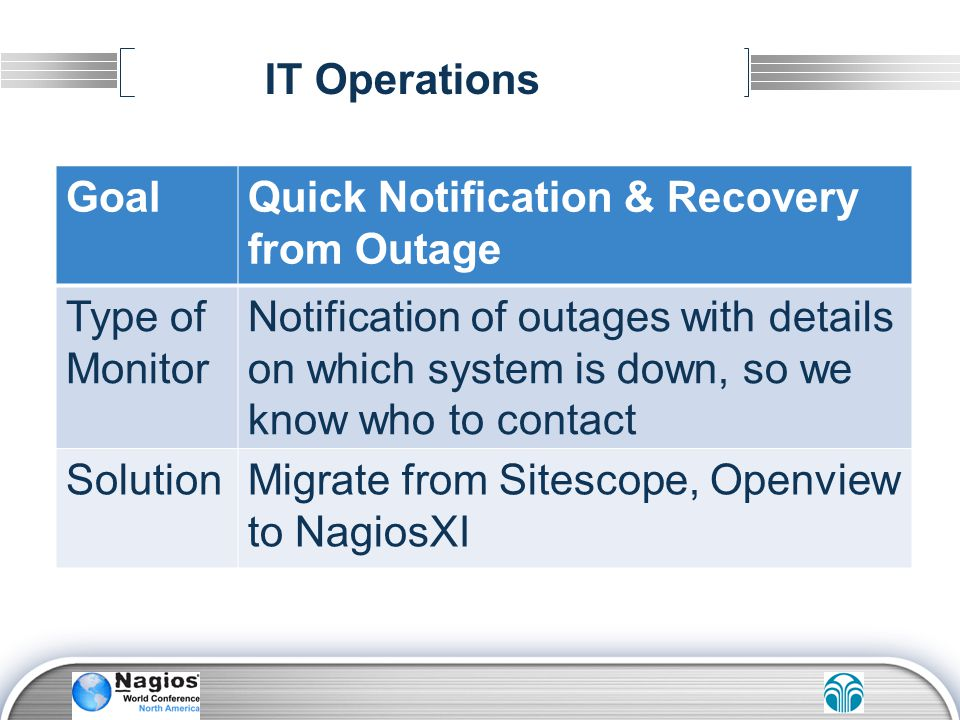 IT Operations Goal. Quick Notification & Recovery from Outage. Type of Monitor.
