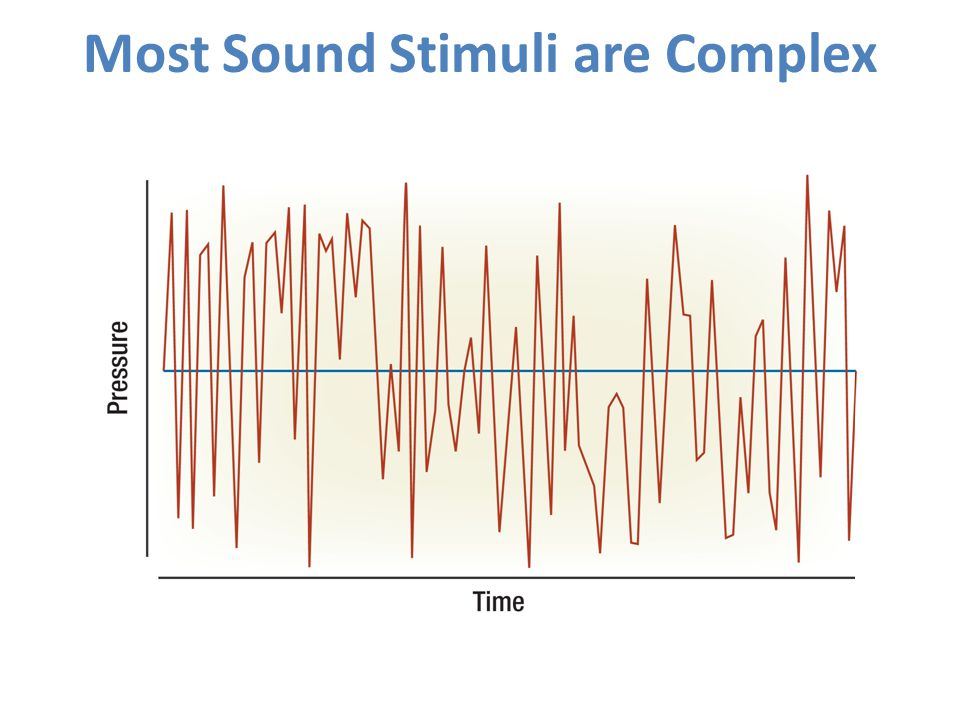 Most Sound Stimuli are Complex