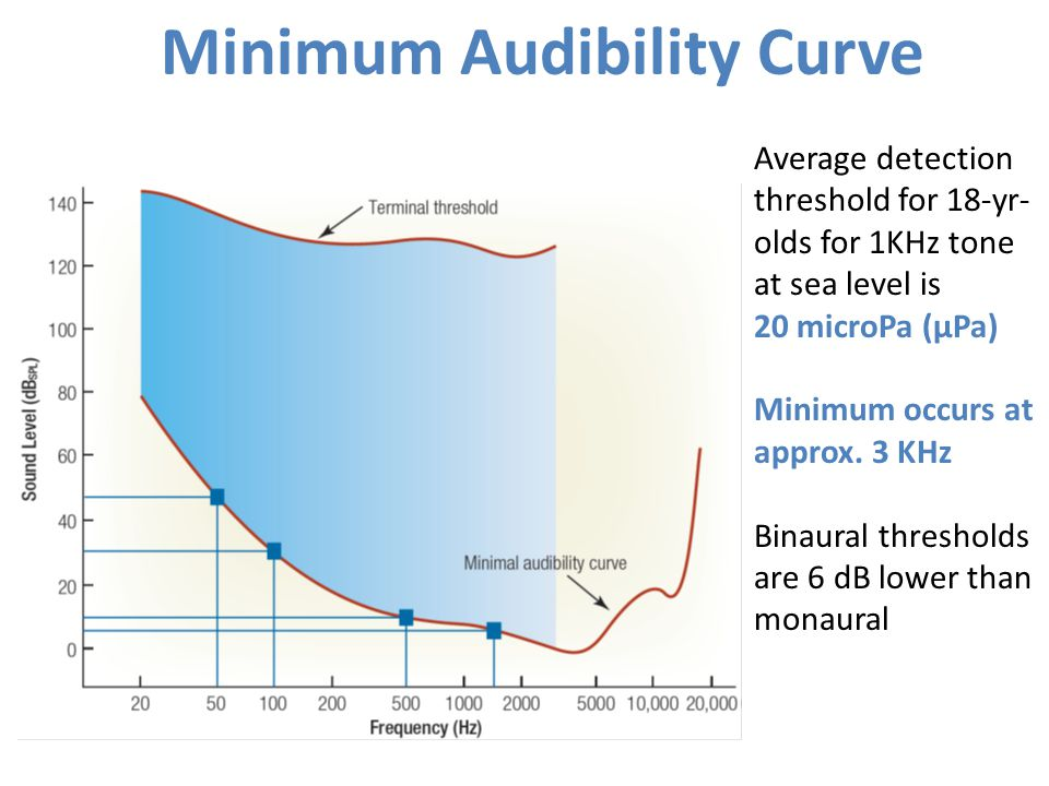 Minimum Audibility Curve