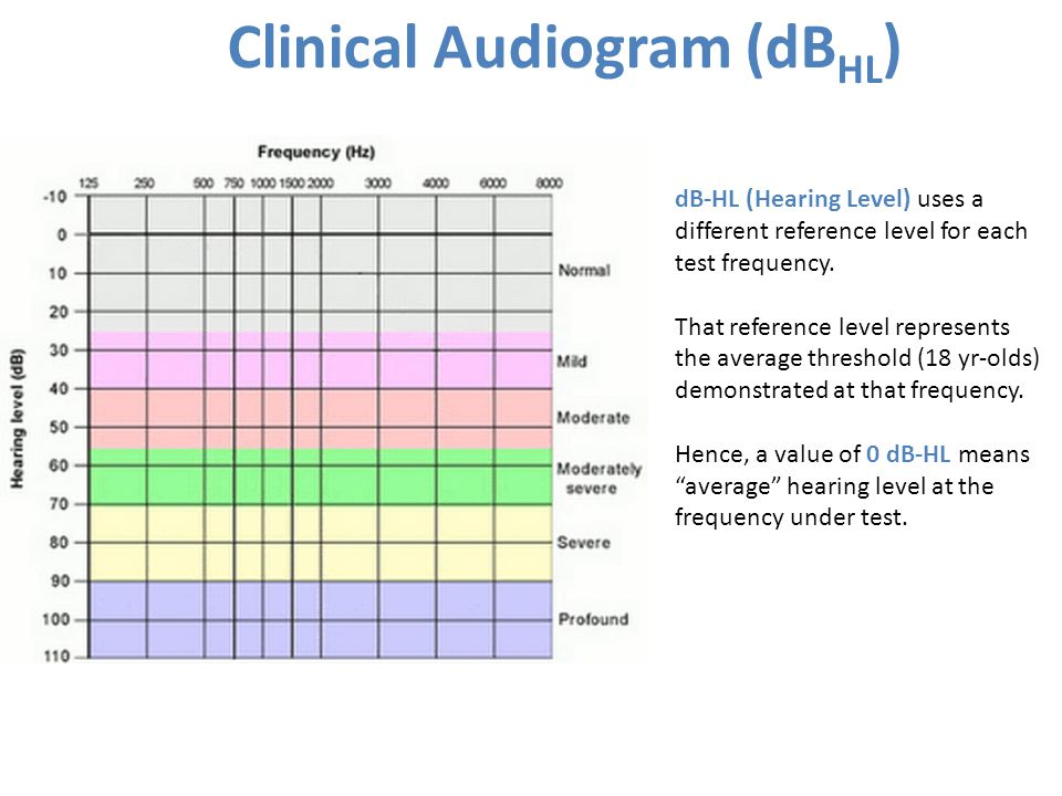 Clinical Audiogram (dBHL)