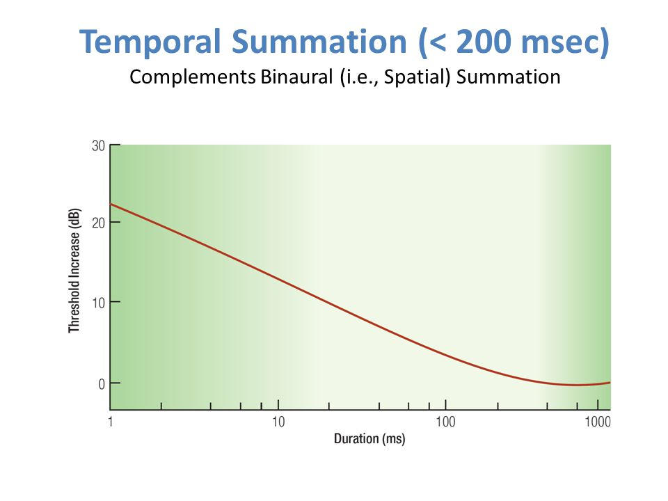 Temporal Summation (< 200 msec) Complements Binaural (i. e