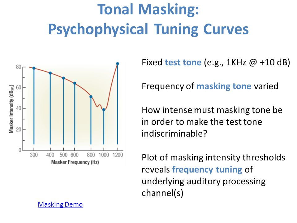 Tonal Masking: Psychophysical Tuning Curves