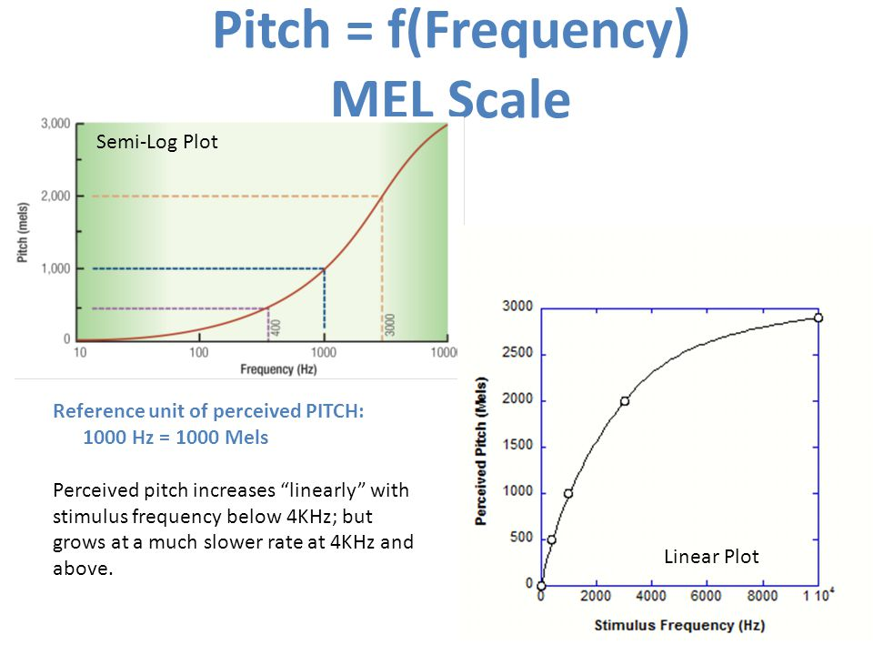 Pitch = f(Frequency) MEL Scale