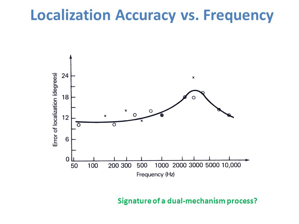 Localization Accuracy vs. Frequency