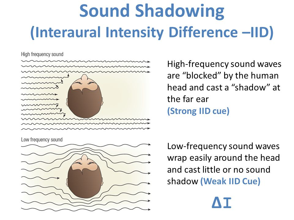 Sound Shadowing (Interaural Intensity Difference –IID)
