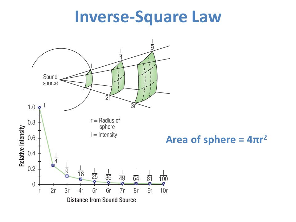 Inverse-Square Law Area of sphere = 4πr2