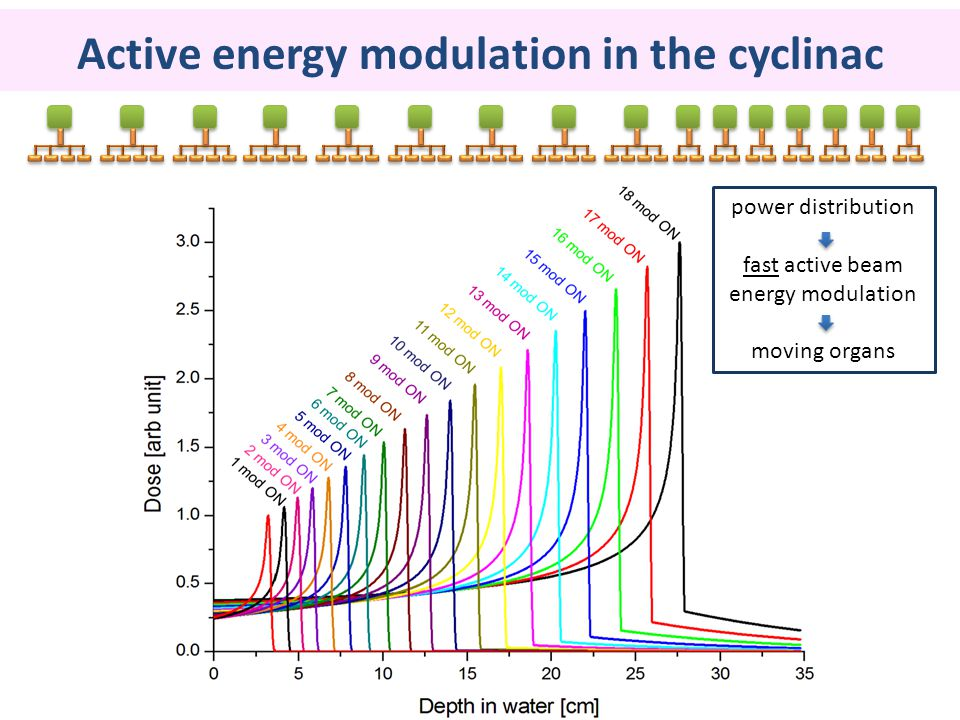 Active energy modulation in the cyclinac