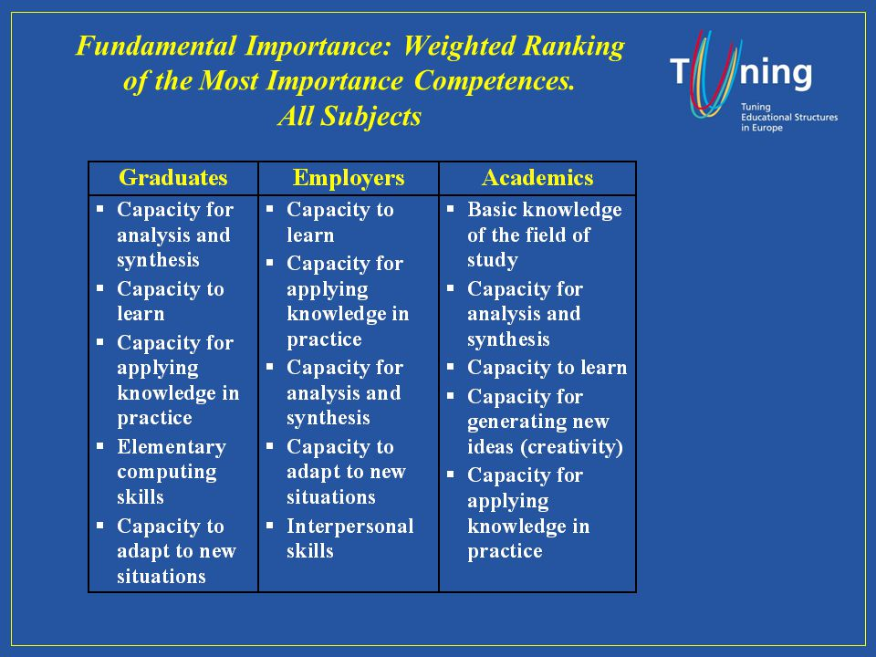 Fundamental Importance: Weighted Ranking of the Most Importance Competences. All Subjects