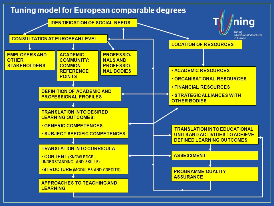 Tuning model for European comparable degrees