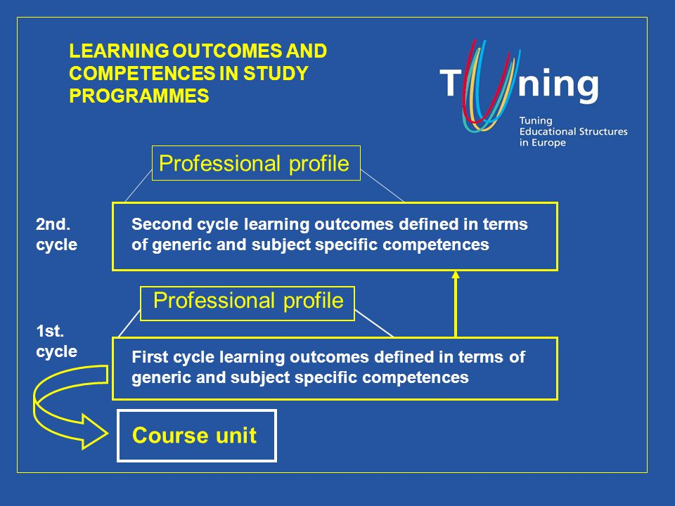 LEARNING OUTCOMES AND COMPETENCES IN STUDY PROGRAMMES