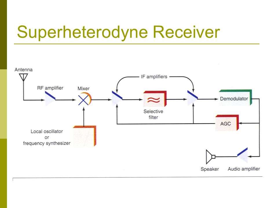 Principles of Electronic Communication Systems - ppt video